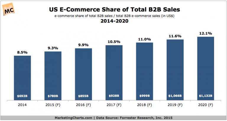 E-Commerce Share B2B Sales 2014-2020