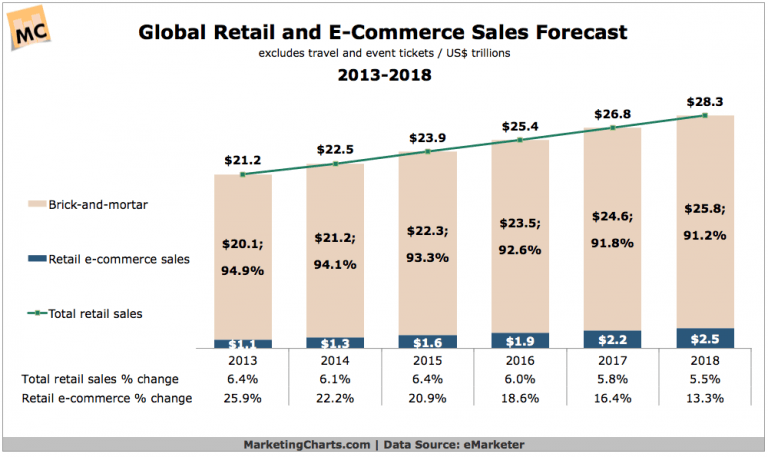 Retail and E-Commerce Sales Forecast 2013-2018